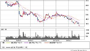 7211 - 三菱自動車(株) 三菱自動車の株価が下がっているのはウイルスや景気のせいではありません。