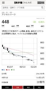 3624 - アクセルマーク(株) とりあえず 右肩下がり 継続ちゅ〜
