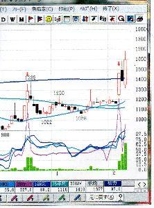 3624 - アクセルマーク(株) このチャートが目に入らぬか・・・勢力線 「97.0」  上げ上げで「100」までいきますねー  本日