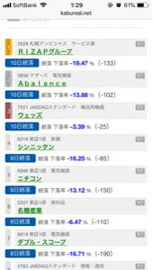2928 - RIZAPグループ(株) 11続落
