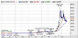 2928 - RIZAPグループ(株) ペッパーフードサービスは、超絶個人投資家がホルダーだったから 株価8,230つけるなど、10バーガー