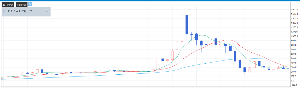 2928 - RIZAPグループ(株) 上昇相場に乗れずに、逆に大損ブッコイタのが粘着中ぅ