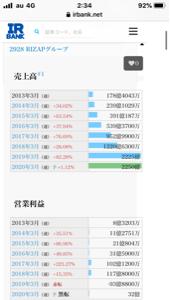 2928 - RIZAPグループ(株) 2020年3月の総決算では営業利益32億出る予定らしいんで、11月の分は黒字になってるとは思うがねぇ