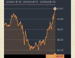 1687 - WisdomTree 農産物上場投信 参照先のindexは 本日10/23時点でも、 半年間暴騰を続けています。  誰も見てないのかもね。