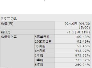 3751 - 日本アジアグループ(株) 全然関係ないですが、iSpeedで見られる株価上昇率バグってません? 特配で基準価格がおかしくなった