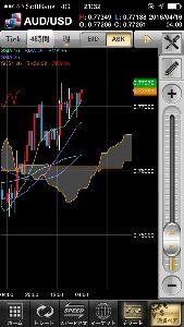 FXで不労所得 コアラは天井圏と見てたんだけど しぶといなあ  ここ抜けて 本格上昇期に入るかな?  0.77後半ま
