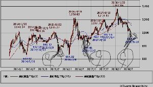 23337 - ジャスダックインデックス これはマザーズの5年チャートです。大きく下げているのは夏枯れと言われる8月とレイバーデイとなる9月初