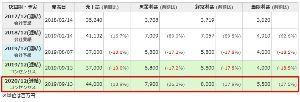 5310 - 東洋炭素(株) 【高温ガス炉への期待】 2019年度の売上が大きく落ち込んで見えるが、前期に中国高温ガス炉(HTR-