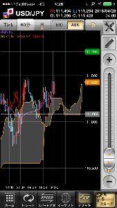 usdjpy - アメリカ ドル / 日本 円 発表後の高安  どちらに抜けるか次第  って展開になるのかな?  さて 寝よ