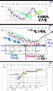usdjpy - アメリカ ドル / 日本 円 11月15日  2:10頃の  為替 短・中・長期チャート(総合 チャート)図は こちら
