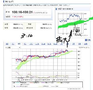 usdjpy - アメリカ ドル / 日本 円 3:10 短期 為替チャートは こちら どい