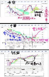 usdjpy - アメリカ ドル / 日本 円 中期・中期・短期 為替チャートは こちら