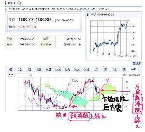 usdjpy - アメリカ ドル / 日本 円 長期・中期・短期 の  特に 長期スパンチャート での転換線の上に出たので スーパー円安祭り相場が