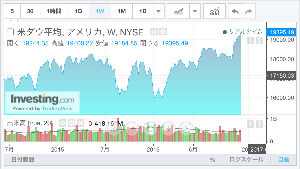 usdjpy - アメリカ ドル / 日本 円 週足でダウ平均を見ると、16000でダブルボトム、ネックラインは17800付近。  17800&mi