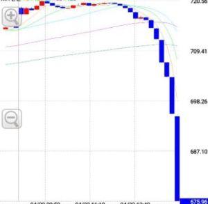 usdjpy - アメリカ ドル / 日本 円 Lは損切りしたほうが良い   114.85抜けたら、一気に下がる