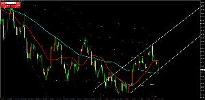 usdjpy - アメリカ ドル / 日本 円 このラインですでに軽く底を打ってるんだよね これが('Д')