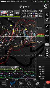 usdjpy - アメリカ ドル / 日本 円 月足ですと、ボリバンよりはチャネルでしょうか?
