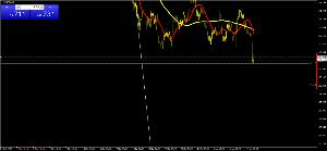 usdjpy - アメリカ ドル / 日本 円 KOSUKEオカルト研究所為替課の分析を拡大表示した。  これを見ると109.579の61.8% の
