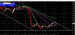 usdjpy - アメリカ ドル / 日本 円 チャート形状から。おかしくはない