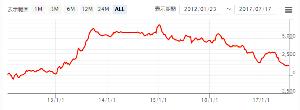 usdjpy - アメリカ ドル / 日本 円 Aznable++ (ドル/円) ¥90,515(税込)  すげ~~~。  わはは