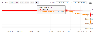 usdjpy - アメリカ ドル / 日本 円 1日辺り500円程度の利益(目安)銀行より利率のよい定期預金程度に考えてください。 ttp://fx
