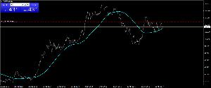 usdjpy - アメリカ ドル / 日本 円 お前はチャートも見れないんだな 低能君(^^)/ 俺が教えてやろうか チャートの見方を え?どうする