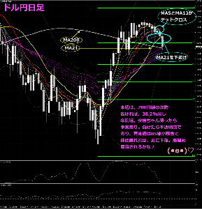 usdjpy - アメリカ ドル / 日本 円 ミサイル関係なく、すでに下落トレンド入りしてそうですね。  ではみなさま、良い週末を(*&acute
