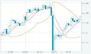usdjpy - アメリカ ドル / 日本 円 ああ、冷静になってチャート確認して見ると、 1分足の1分で0.3円動いてるんだから、数秒差で0.1円