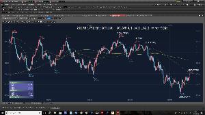 usdjpy - アメリカ ドル / 日本 円 2018年4月14日土曜日 21日線と75日線と200日線です。