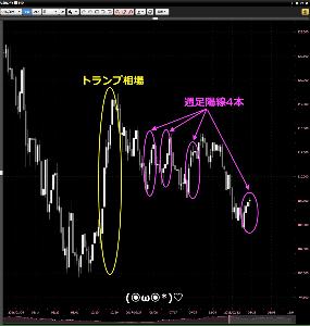 usdjpy - アメリカ ドル / 日本 円 改めまして、こんばんは。 しつこいくらいに、はじめましてm(_ _)m 難しい話が苦手の初心者ですが