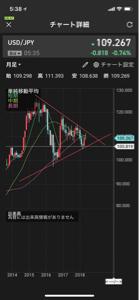 usdjpy - アメリカ ドル / 日本 円 あんまりネガティブサプライズ増えると円安なっちゃうんですけどー  月足レベルで三角保ち合いっぽい感じ