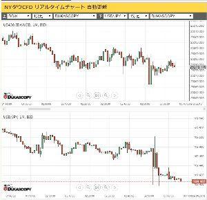 usdjpy - アメリカ ドル / 日本 円 さっきの変な動き、同じ時間にダウも同じ動きしてたのね。 ダウは戻ったけど、ドル円は下に張り付いたがw