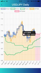 usdjpy - アメリカ ドル / 日本 円 AI FXアプリのAI分析によると明日は109.56近辺でNYクローズ予定ですね