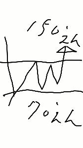 usdjpy - アメリカ ドル / 日本 円 あってる?  そろそろ150円いっちゃう?  (。・_・。)ノ