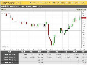 usdjpy - アメリカ ドル / 日本 円 日経先物も、急落前より戻し?