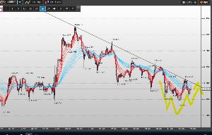 usdjpy - アメリカ ドル / 日本 円 中期足チャート 三尊の可能性あり。仮にそうなった場合中期レジブレイク&トレンド転換で長期チャネルに回
