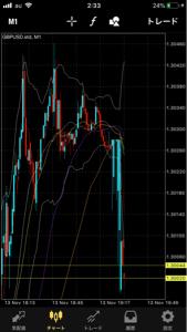 usdjpy - アメリカ ドル / 日本 円 is6ストップ狩りの疑いあり いきなりチャートがおかしくなった ほかのブローカーは大丈夫なのに is