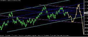 usdjpy - アメリカ ドル / 日本 円 可能性は低いがあるかもしれんぞ