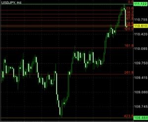 usdjpy - アメリカ ドル / 日本 円 高値更新あり得るけど、下も視野にw