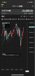 usdjpy - アメリカ ドル / 日本 円 そろそろNYダウが爆上げか爆下げしてきそうですがね。。。