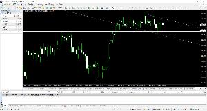 usdjpy - アメリカ ドル / 日本 円 ドル円4時間足がこんな感じだし。 今のところ下げが少しだけ優勢の判断中です。