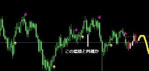 usdjpy - アメリカ ドル / 日本 円 ドブ拷問庁分析室室長はな 拷問分析シミュレータをドブ週足で提示してきた。長官はなるほど、 こういうパ