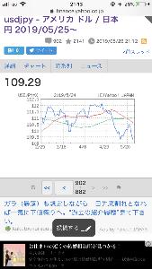 usdjpy - アメリカ ドル / 日本 円 さ、お風呂はいろ♡