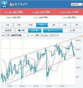 usdjpy - アメリカ ドル / 日本 円 ま、さっきの108.435くらいで反転しても、 形的には綺麗だし、指摘に納得できる。