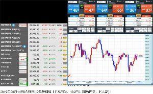 usdjpy - アメリカ ドル / 日本 円 LをやめてSを入れて正解だったぜ!  ありがとう!救世主さん!