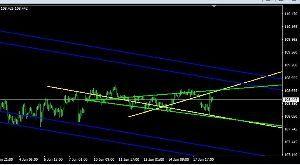 usdjpy - アメリカ ドル / 日本 円 > ドル円4時間足です。 > 上げたように見えてもトレンドを変えるほどではありませんでし