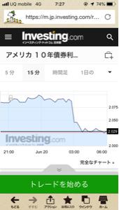 usdjpy - アメリカ ドル / 日本 円 参考にどうぞでござる🗡