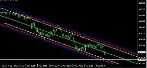 usdjpy - アメリカ ドル / 日本 円 脱糞チャネル3階層 107以下のスケベ下位ゾーンで中央ライン付近まではダマシ上がりそうだ。 赤か青で