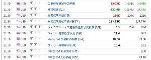 usdjpy - アメリカ ドル / 日本 円 あ、さっき指標が悪いと判断したのは、 景気指数が大きく悪化してたからです。 (失業保険申請件数は少し