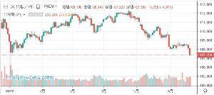 usdjpy - アメリカ ドル / 日本 円 ついに伝説のロスカットの日を下回ったか… これは下髭の104円台も視野に入れないとダメ